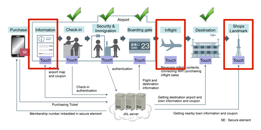 japan-airlines-nfc-uses